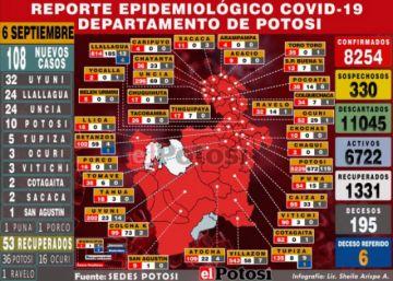 Potosí reporta 108 nuevos casos de coronavirus y acumulado supera los 8.200