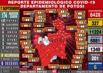 Potosí reporta 174 nuevos casos de coronavirus y acumulado supera los 8.400