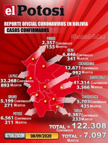 Bolivia supera los 122.000 casos de coronavirus y Potosí ocupa por primera vez cantidad de contagios