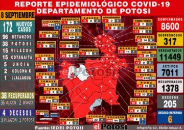Potosí reporta 172 casos, un nuevo pico alto de coronavirus, el acumulado sube a 8.600