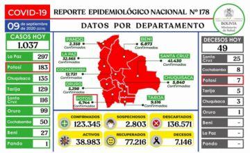 Bolivia supera los 123.000 casos de coronavirus y contagios superan el millar de nuevo