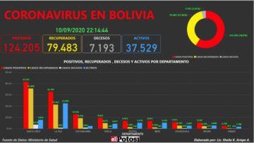 Vea el mapa interactivo de los casos de #coronavirus en #Bolivia hasta el 10 de septiembre de 2020