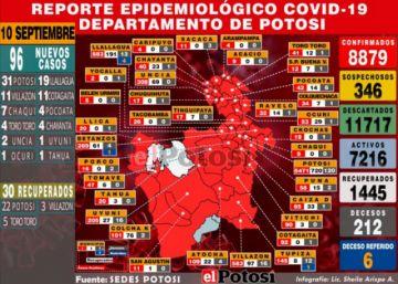 El coronavirus está en el 95 % de los municipios en Potosí, hay 96 casos nuevos