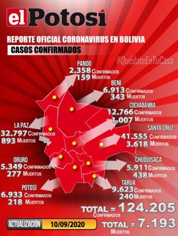 Bolivia supera los 124.000 casos de coronavirus con menos de mil contagios nuevos