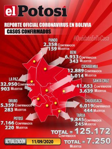Bolivia supera los 125.000 casos de coronavirus y Potosí lidera cifras de contagios