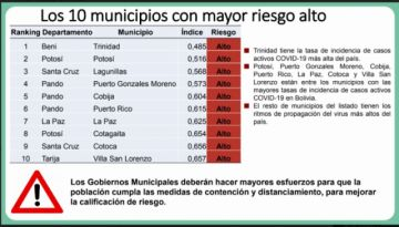 Potosí ocupa el segundo lugar en el índice de riesgo de coronavirus