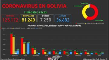 Vea el mapa interactivo de los casos de #coronavirus en #Bolivia hasta el 11 de septiembre de 2020