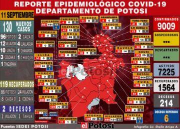 Potosí reporta 130 nuevos casos de coronavirus y acumulado supera los 9.000 contagios