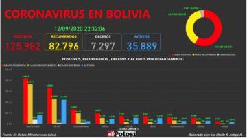 Vea el mapa interactivo de los casos de #coronavirus en #Bolivia hasta el 12 de septiembre de 2020