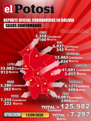 Bolivia se acerca a los 126.000 casos de coronavirus y mantiene menos de mil contagios nuevos