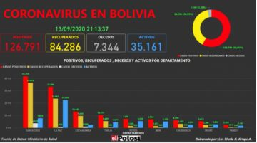 Vea el mapa interactivo de los casos de #coronavirus en #Bolivia hasta el 13 de septiembre de 2020