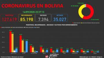 Vea el mapa interactivo de los casos de #coronavirus en #Bolivia hasta el 14 de septiembre de 2020