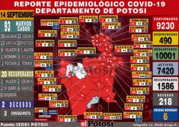 Potosí reporta 93 nuevos casos de coronavirus y acumulado supera los 9.200.