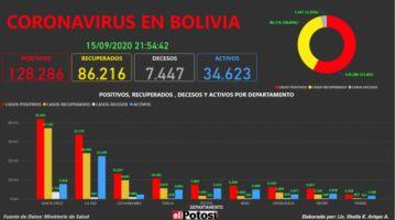Vea el mapa interactivo de los casos de #coronavirus en #Bolivia hasta el 15 de septiembre de 2020