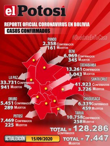 Bolivia supera los 128.000 casos de coronavirus y mantiene menos de mil contagios nuevos