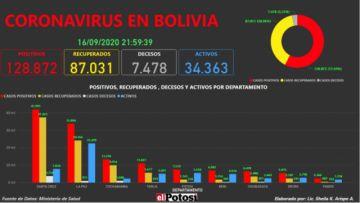 Vea el mapa interactivo de los casos de #coronavirus en #Bolivia hasta el 16 de septiembre de 2020