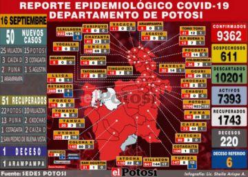 Potosí suma 50 casos nuevos de coronavirus y acumulado supera los 9.300