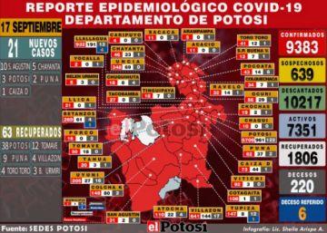 Potosí suma 21 nuevos casos de coronavirus y acumulado se acerca a los 9.400