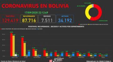 Vea el mapa interactivo de los casos de #coronavirus en #Bolivia hasta el 17 de septiembre de 2020