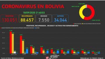 Vea el mapa interactivo de los casos de #coronavirus en #Bolivia hasta el 18 de septiembre de 2020