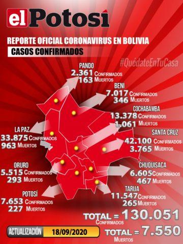 Bolivia supera los 130.000 casos de coronavirus y mantiene menos de mil contagios nuevos