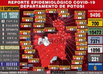Potosí se acerca a los 9.500 casos de coronavirus con 113 contagios nuevos