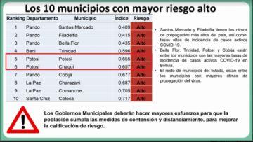 Los municipios de Potosí y Chaquí están entre los 10 municipios de más alto riesgo en Bolivia