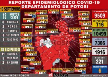 Potosí reporta 13 nuevos casos de coronavirus y acumulado supera los 9.500
