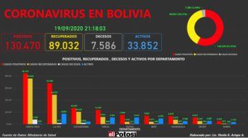 Vea el mapa interactivo de los casos de #coronavirus en #Bolivia hasta el 19 de septiembre de 2020