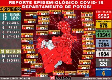 Potosí reporta 16 nuevos casos de coronavirus y acumulado es de 9.525