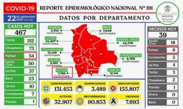 Bolivia tiene más de 131.000 casos de COVID-19 con menos de 500 contagios nuevos