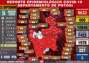Potosí suma 54 nuevos casos de coronavirus y acumulado supera los 9.600