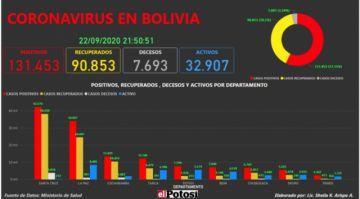 Vea el mapa interactivo de los casos de #coronavirus en #Bolivia hasta el 22 de septiembre de 2020
