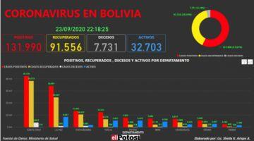 Vea el mapa interactivo de los casos de #coronavirus en #Bolivia hasta el 23 de septiembre de 2020