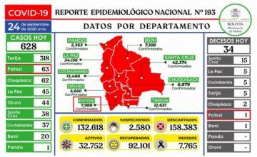Bolivia supera los 132.000 casos de COVID-19 con más de 500 contagios nuevos