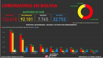 Vea el mapa interactivo de los casos de #coronavirus en #Bolivia hasta el 24 de septiembre de 2020