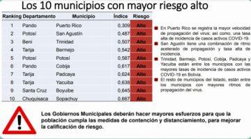 Potosí tiene a dos municipios entre los 10 de más alto riesgo de COVID-19