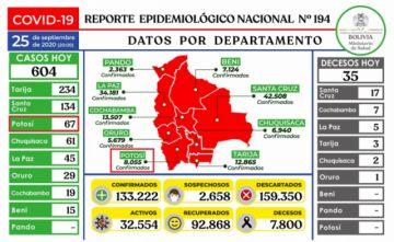 Bolivia supera los 133.000 casos de COVID-19 con más de 500 contagios nuevos