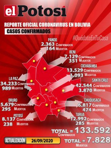 Bolivia supera los 133.000 casos de COVID-19 con menos de 500 contagios nuevos
