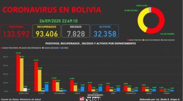 Vea el mapa interactivo de los casos de #coronavirus en #Bolivia hasta el 26 de septiembre de 2020
