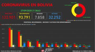 Vea el mapa interactivo de los casos de #coronavirus en #Bolivia hasta el 27 de septiembre de 2020