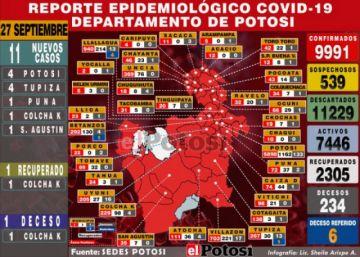 Este lunes Potosí superará los 10.000 contagios de coronavirus desde el inicio de la pandemia