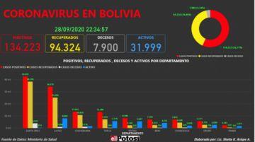 Vea el mapa interactivo de los casos de #coronavirus en #Bolivia hasta el 28 de septiembre de 2020
