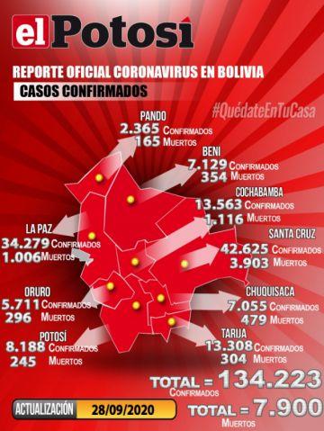 Bolivia supera los 134.000 casos de COVID-19 con menos de 500 contagios nuevos