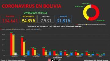 Vea el mapa interactivo de los casos de #coronavirus en #Bolivia hasta el 29 de septiembre de 2020