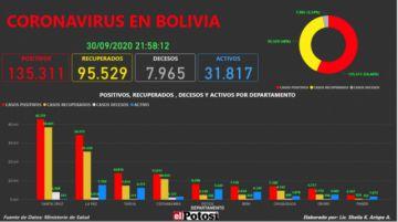 Vea el mapa interactivo de los casos de #coronavirus en #Bolivia hasta el 30 de septiembre de 2020