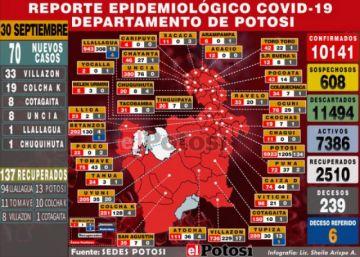 Potosí suma 70 nuevos casos de coronavirus, pero recuperados de la jornada son 137