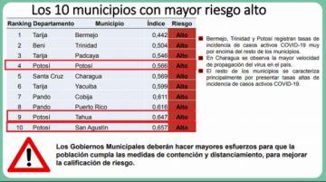 Potosí tiene a tres municipios entre los 10 de mayor riesgo de coronavirus