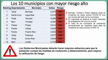El municipio de Potosí sigue entre los 10 de más alto riesgo de coronavirus