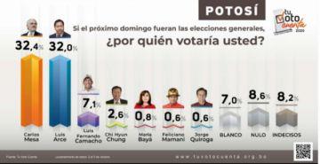 Según encuesta, Mesa gana en Potosí por menos de un punto a Arce
